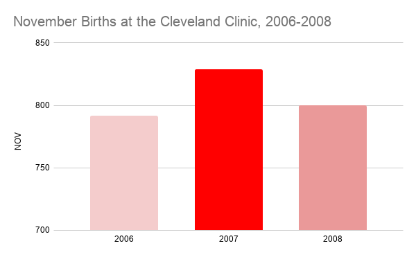 November Births at the Cleveland Clinic, 2006-2008