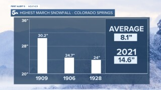 Colorado Springs March Snow Records