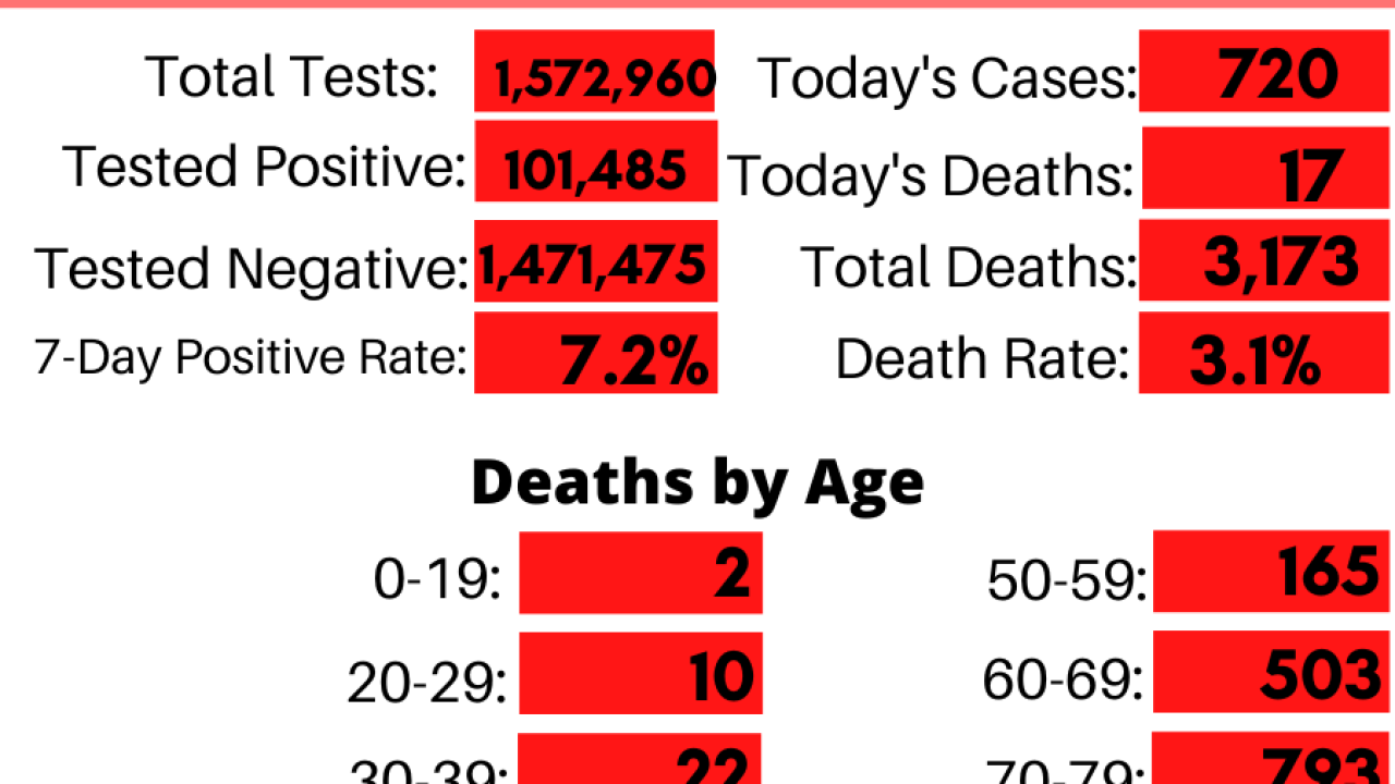 Indiana Coronavirus_ By the Numbers (16).png