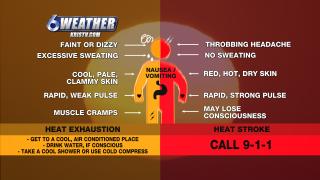 6WEATHER: Heat Exhaustion & Heat Stroke Symptoms & Ways to Beat the Heat