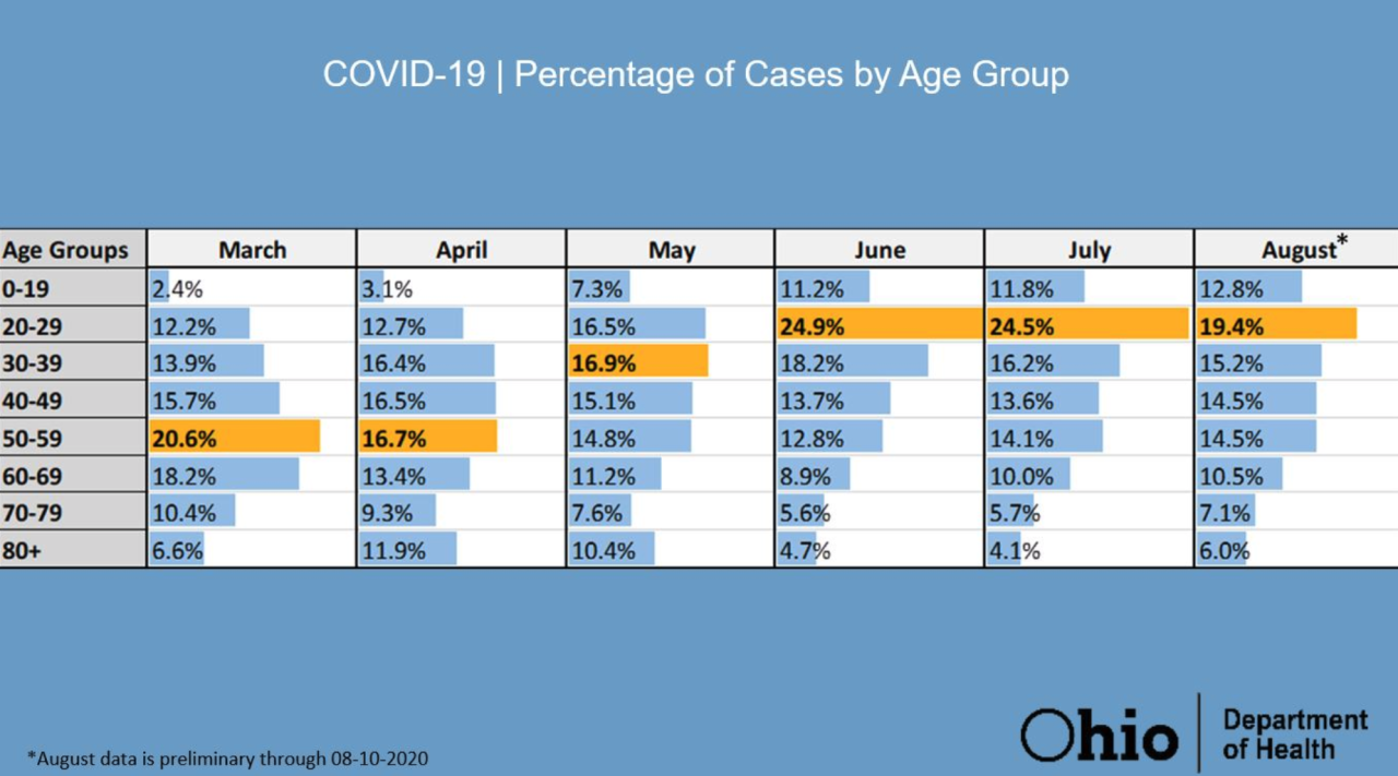 COVID-19 age percentages