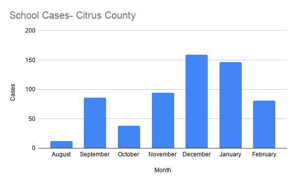 School Cases- Citrus County.png