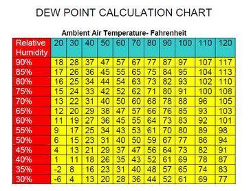 dew-point-chart