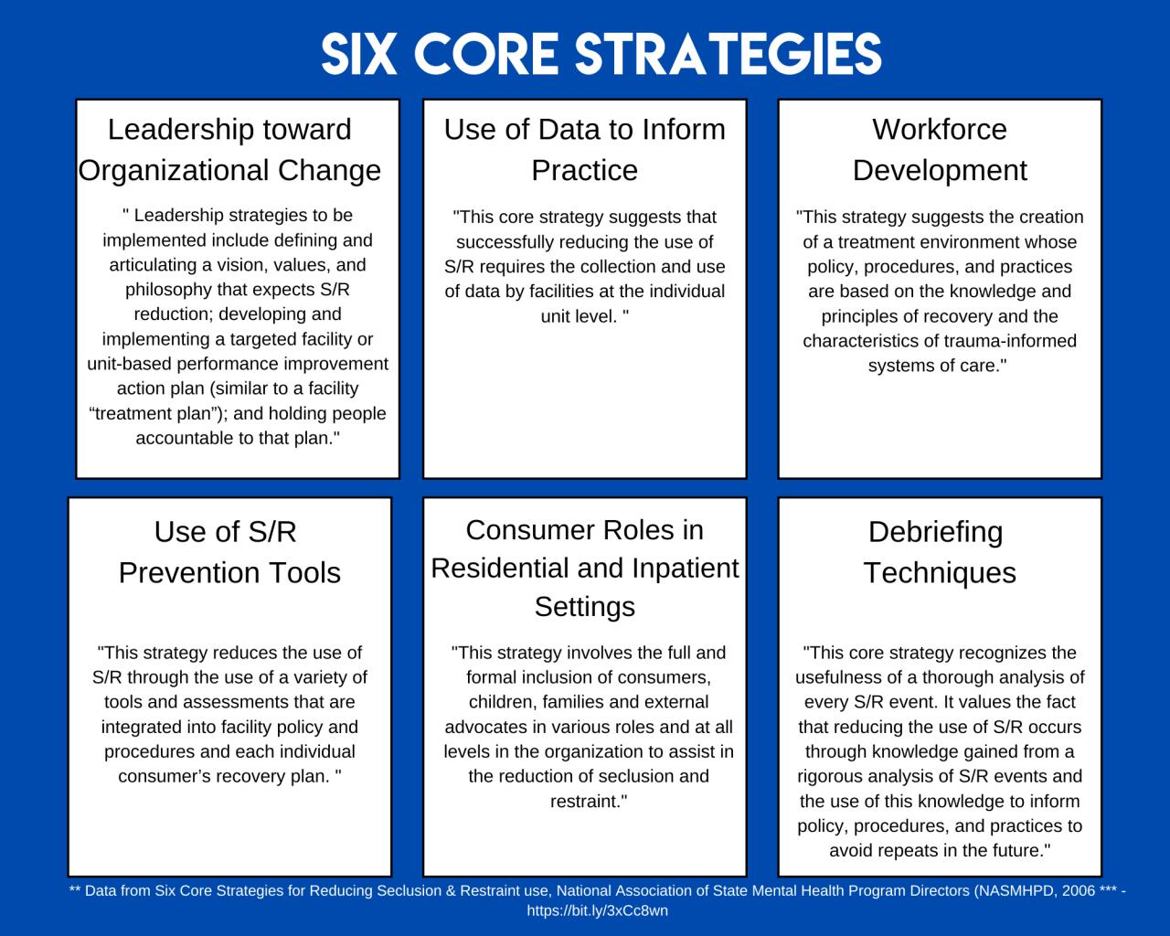 Six Core Strategies, SAMSA