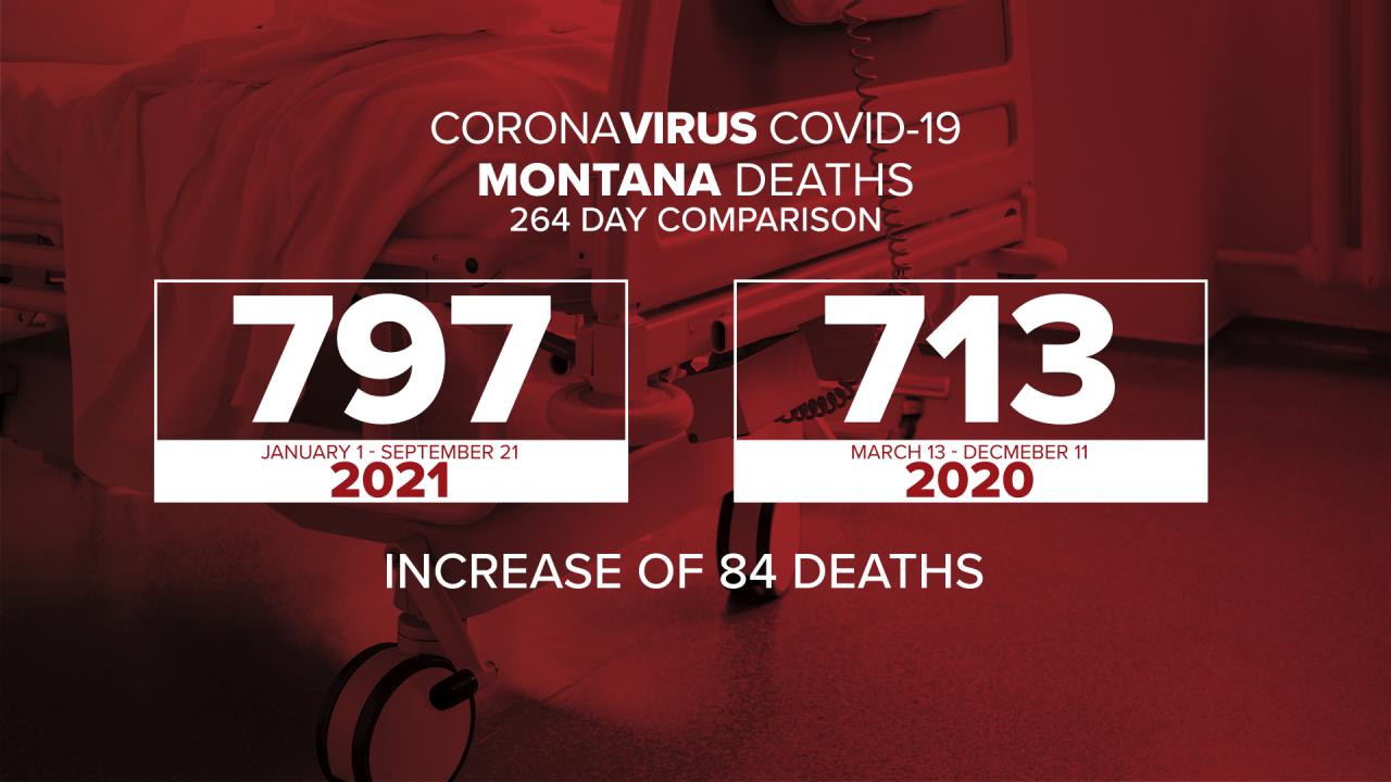 COVID Numbers Comparison
