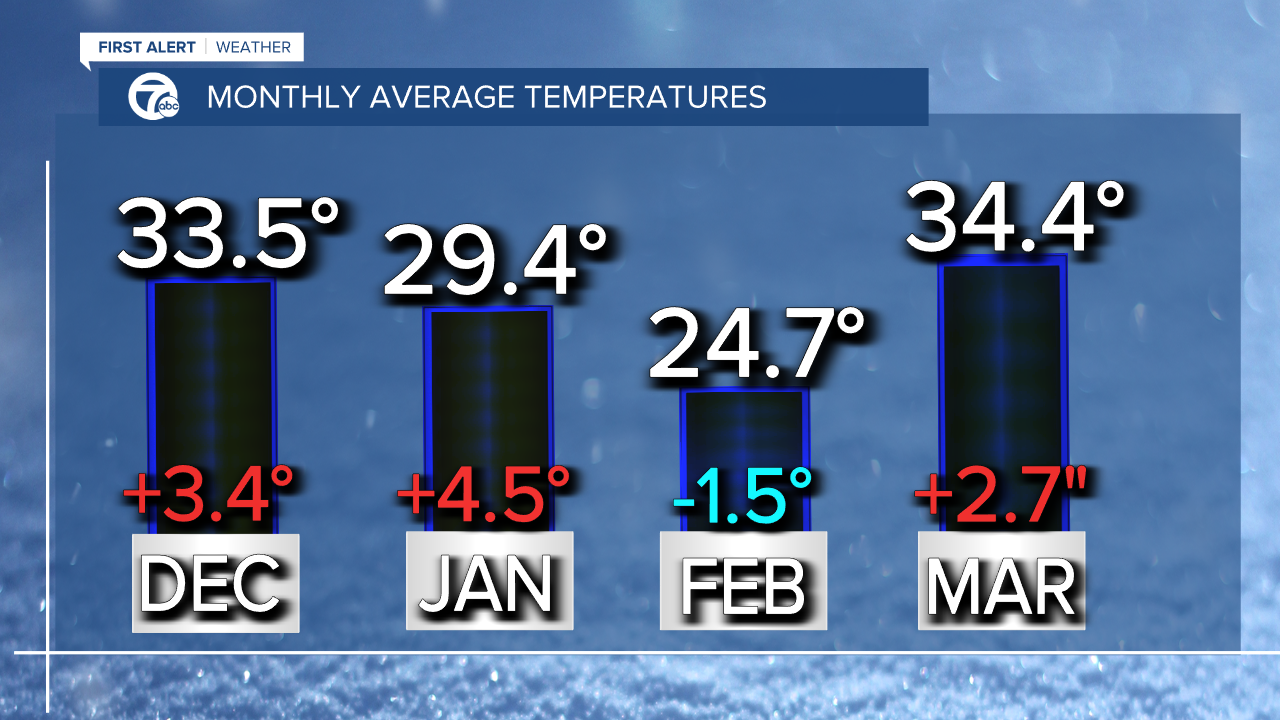 Monthly average temps.png