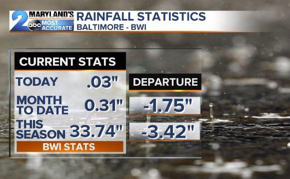 Rainfall Stats So Far 2019