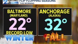 Flip Flopping Seasons