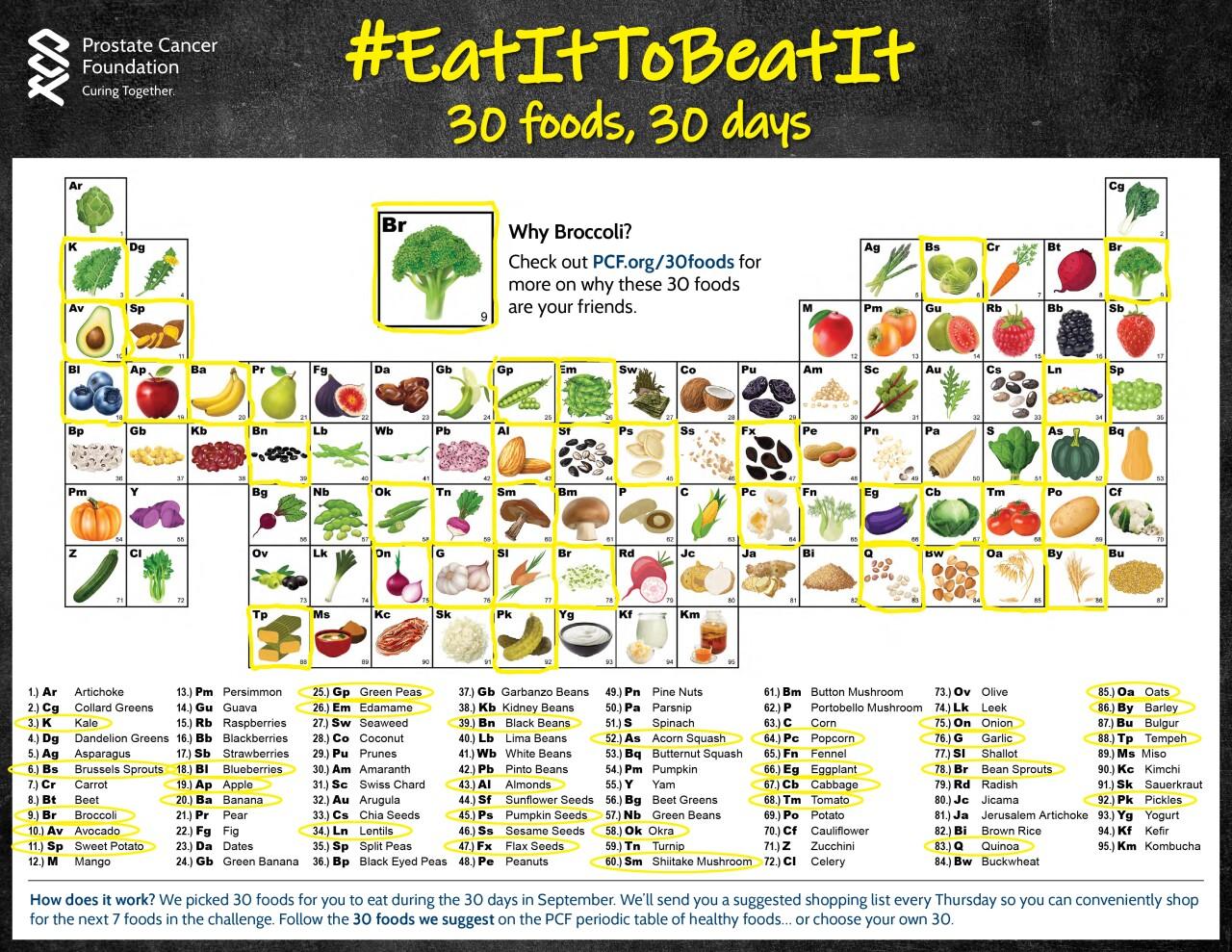 EatIt_PeriodicTableSheet.jpg