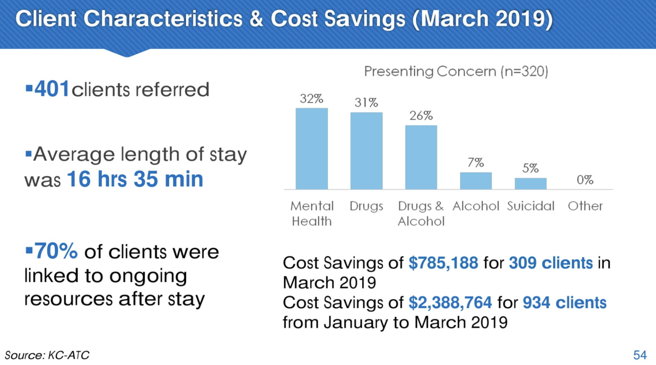 KC ATC cost savings
