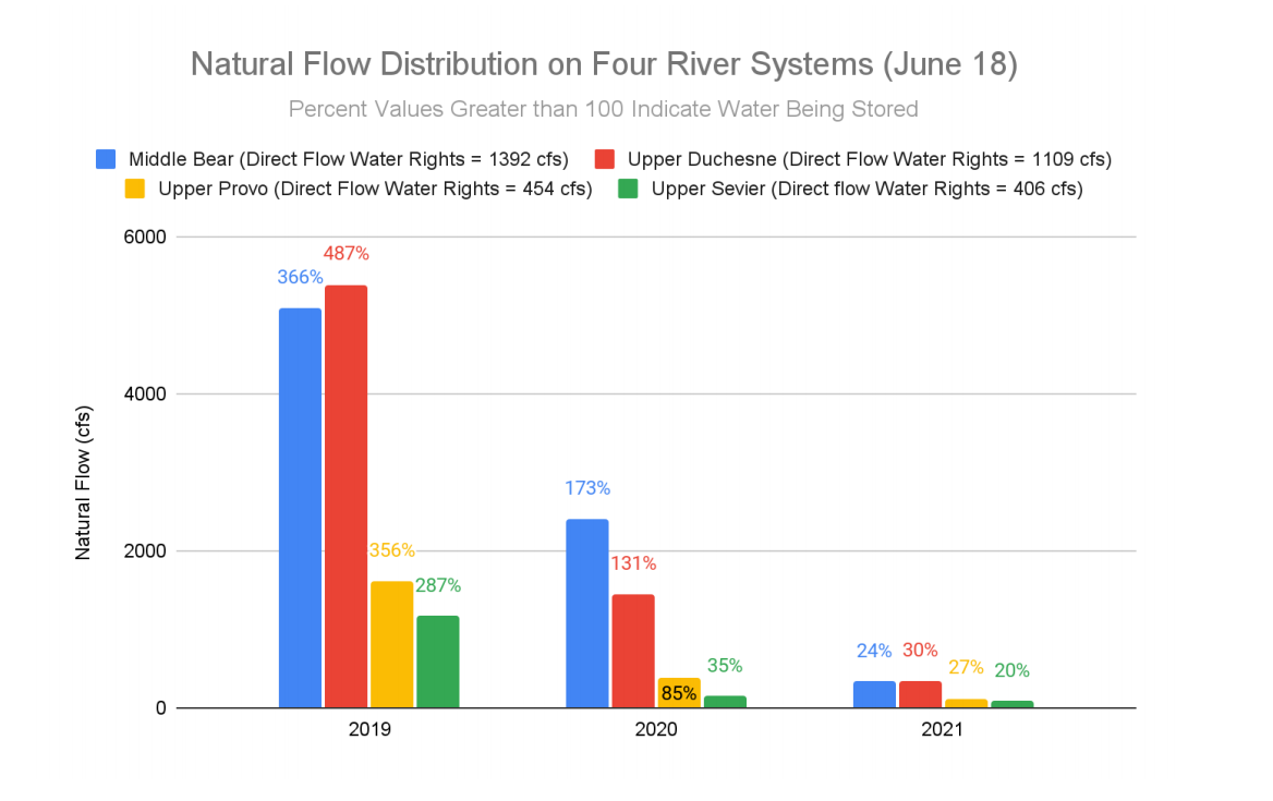 Natural flow distribution on Four River Systems