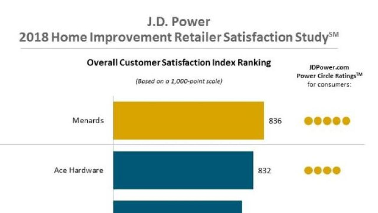 Menards Ranks Highest in Customer Satisfaction with Home Improvement Retailers