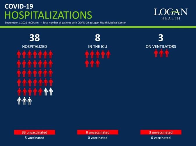 Logan Health launches weekly COVID-19 hospitalization data