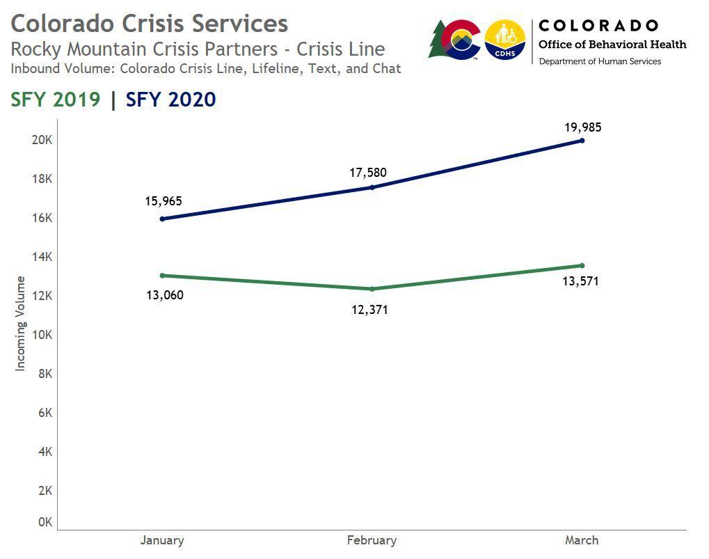 Colorado Crisis Services call volume increases