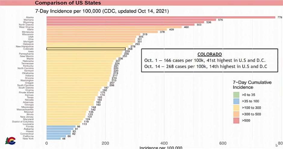 incidence rate of covid19 per 100 000 people oct 14 2021.png