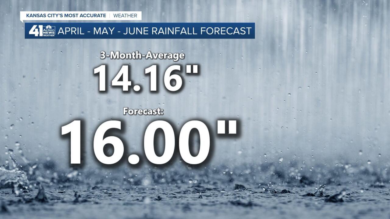 Kansas City Spring Rainfall Forecast