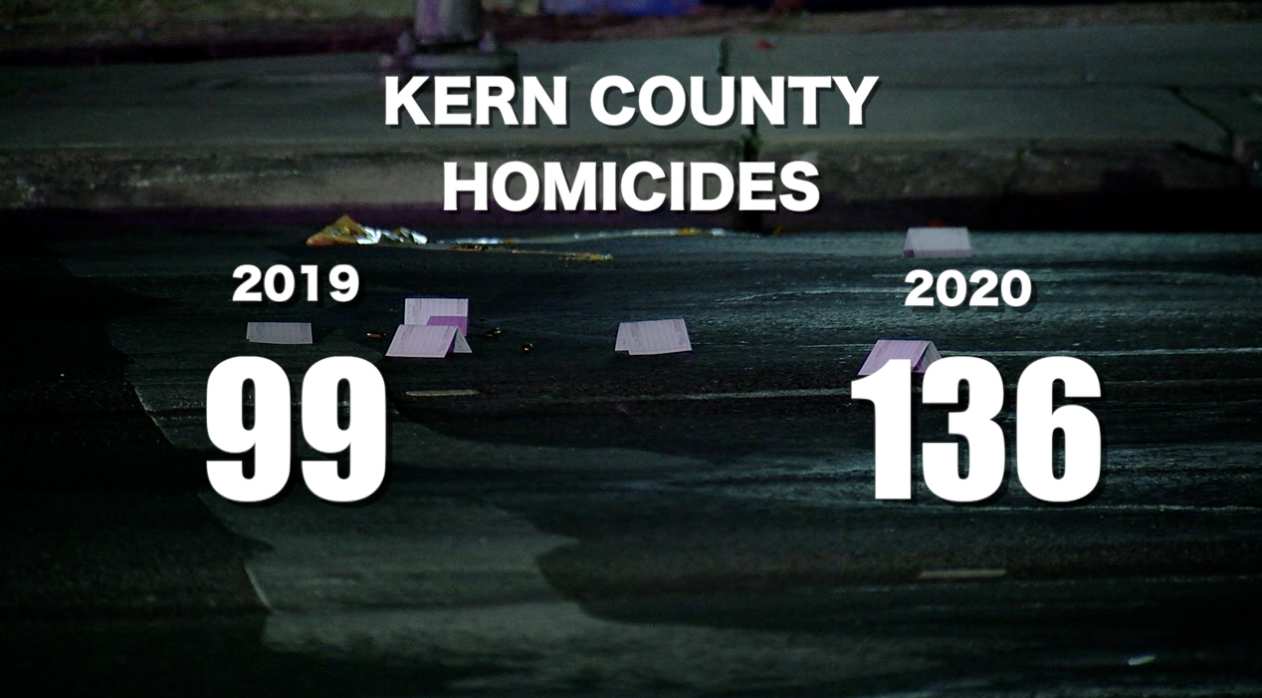 Kern County homicides reach all-time high