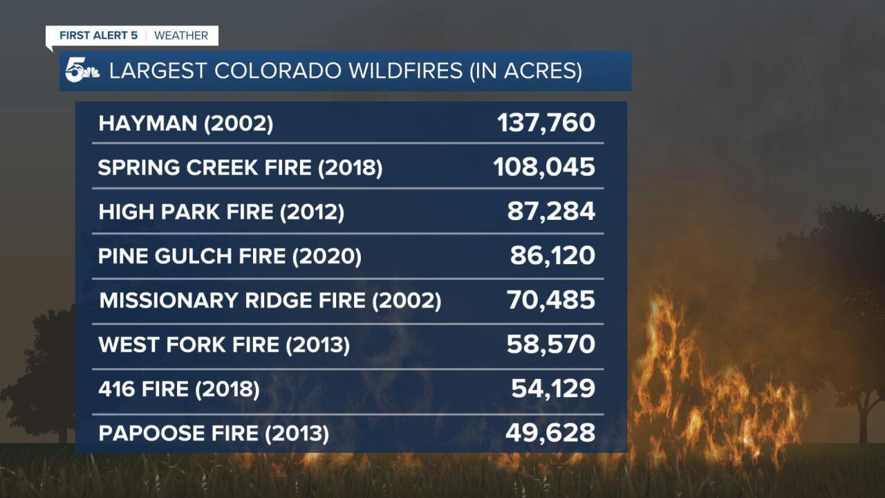 Largest Colorado Wildfires