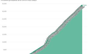 Ohio's curve