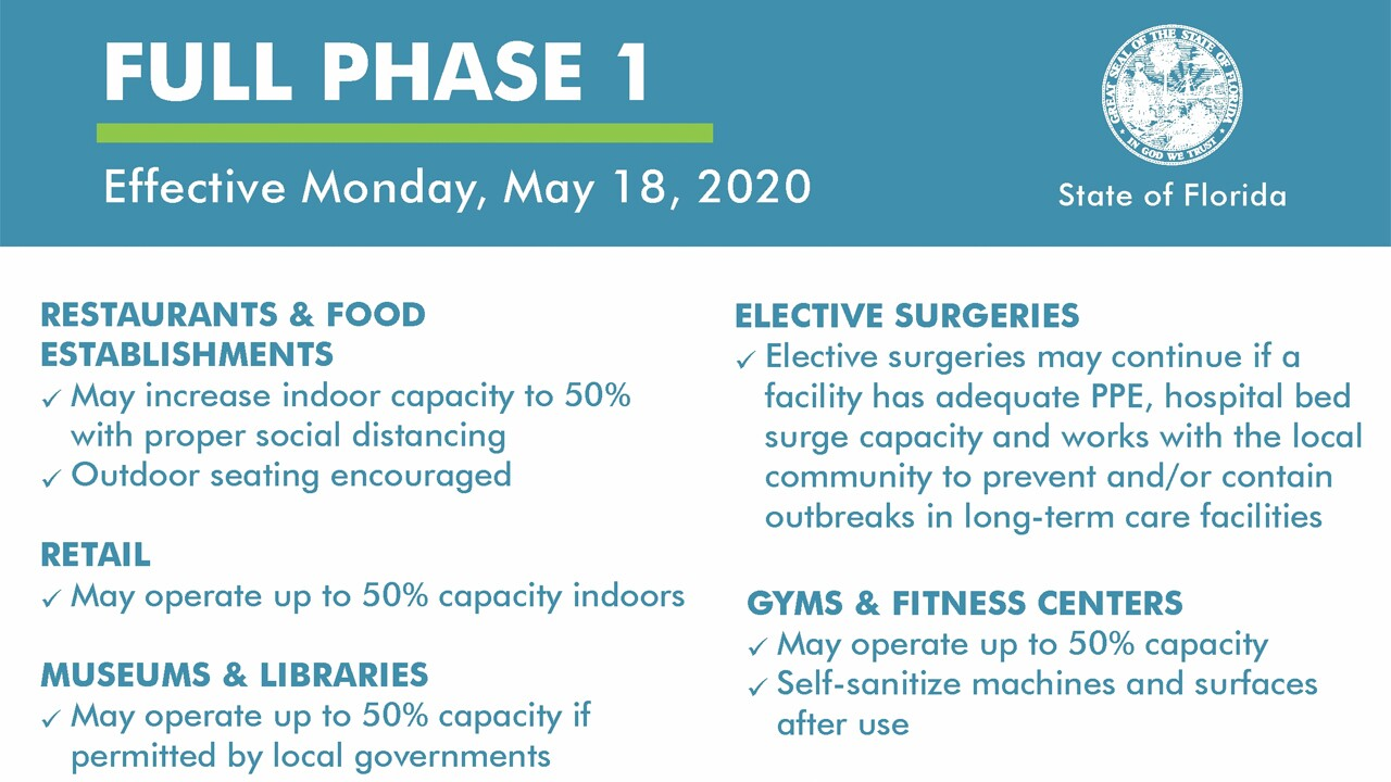 "An overview of what ""Full Phase 1"" means in Florida."