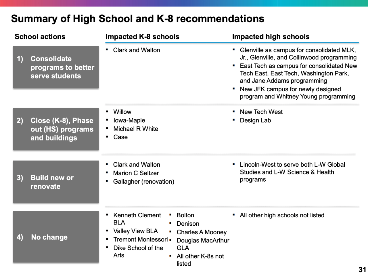 CMSD recommendations