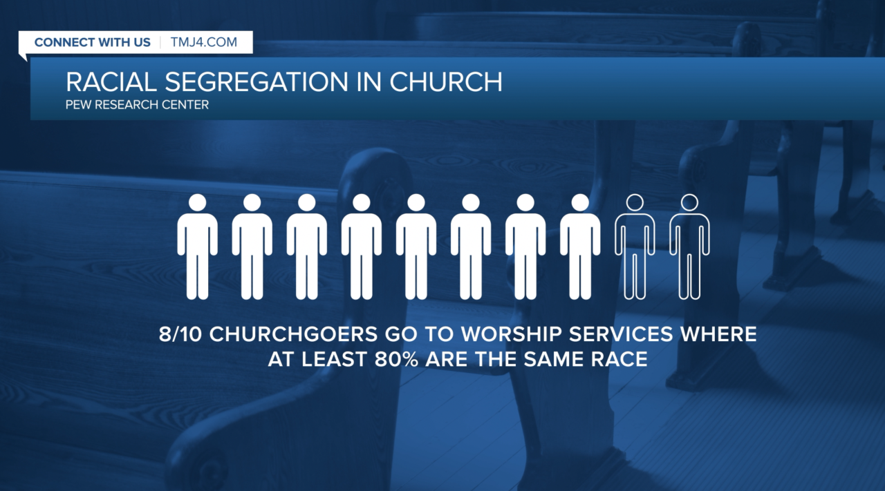 Pew Research study on Racial Segregation in Church