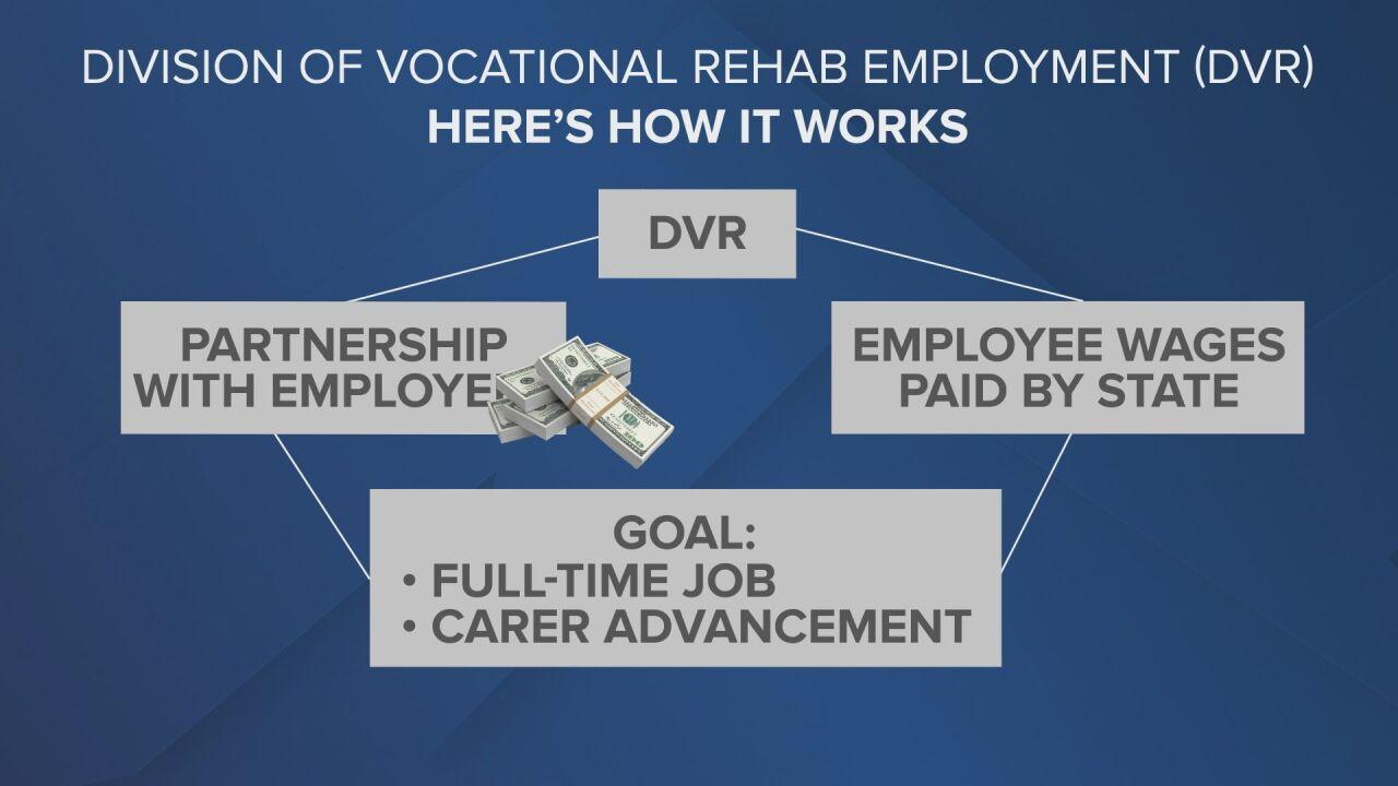 Division of Vocation Rehab Program