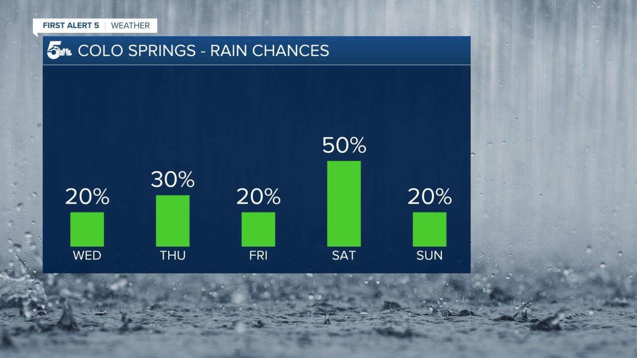 Colorado Springs rain chances forecast