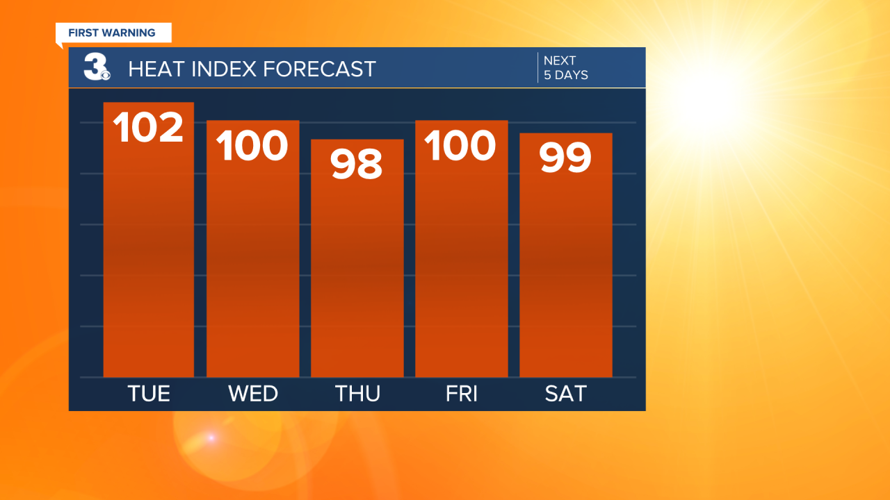 Heat Index Bar Graph - 5 Day.png