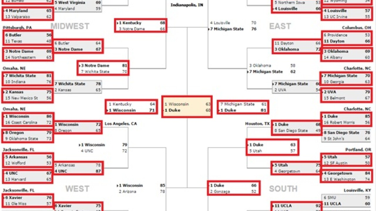 A computer helped ODU researchers fill out the 2015 March Madness bracket. How did it do?