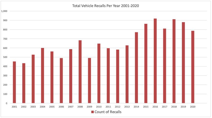 Total Vehicle Recalls Per Year