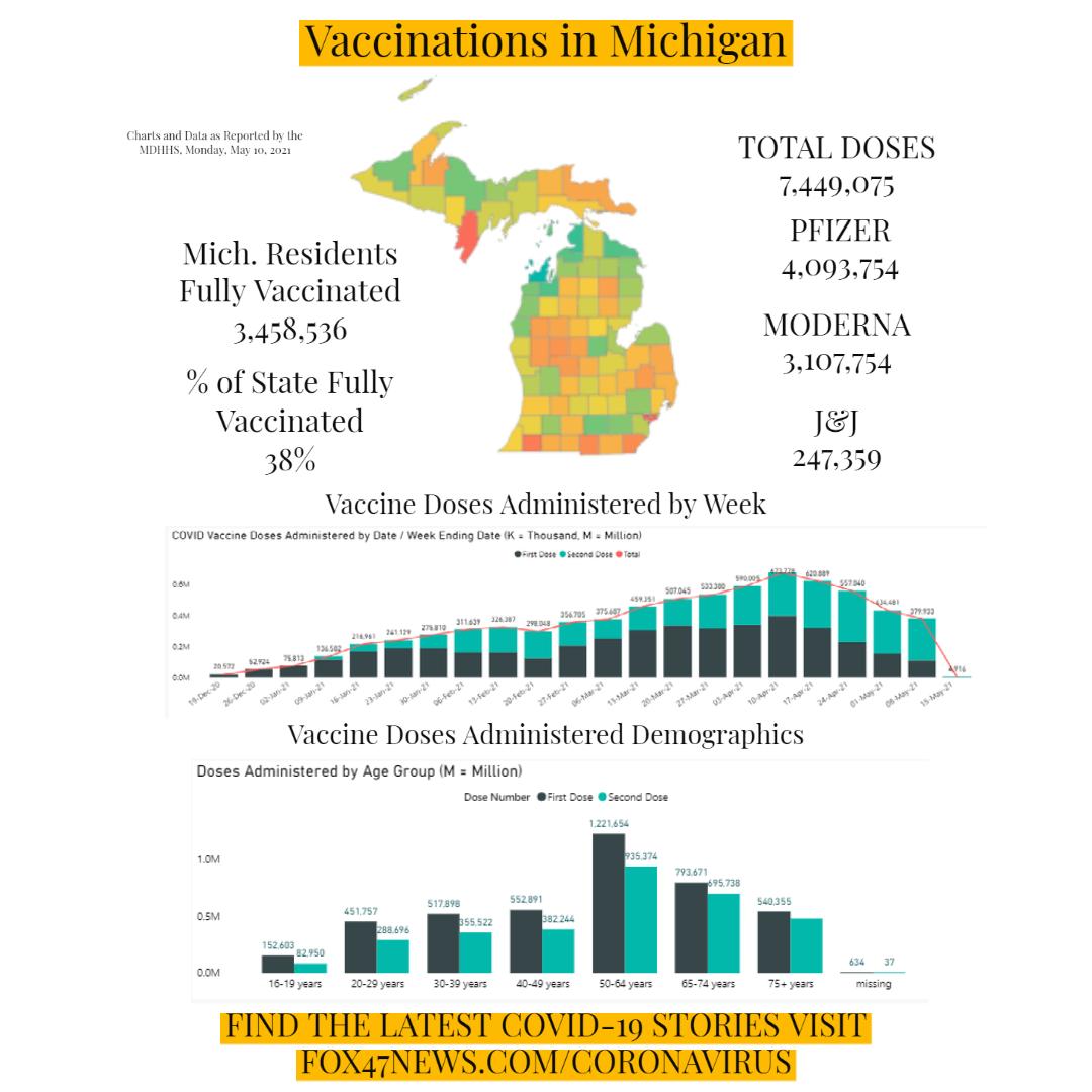 Vaccinations in Michigan - 5-10-21