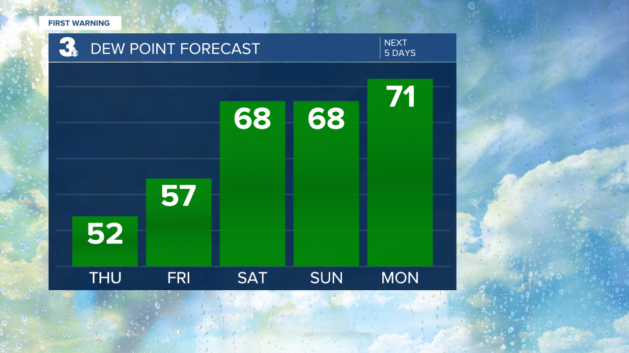 Dew Point Bar Graph - 5 Day.png