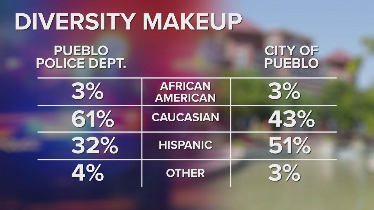Pueblo PD Diversity Makeup