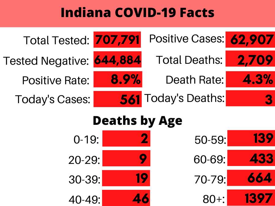 Indiana Coronavirus_ By the Numbers (1).png