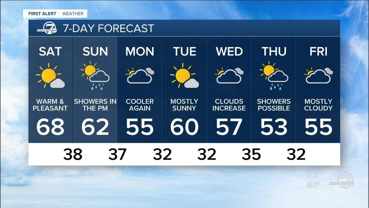 March 6 2020 6 p.m. forecast.jpg