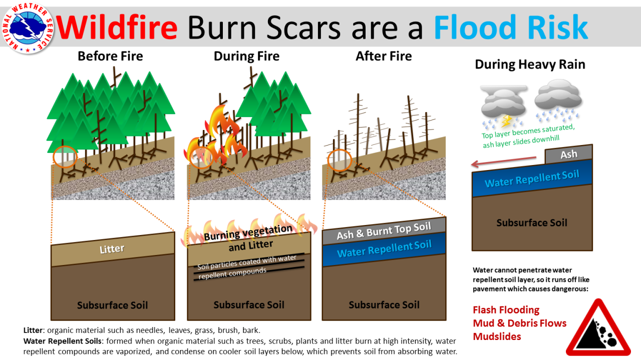 Flood After Fire - Burned Areas Have an Increased Risk of Flash Flooding and Debris Flows