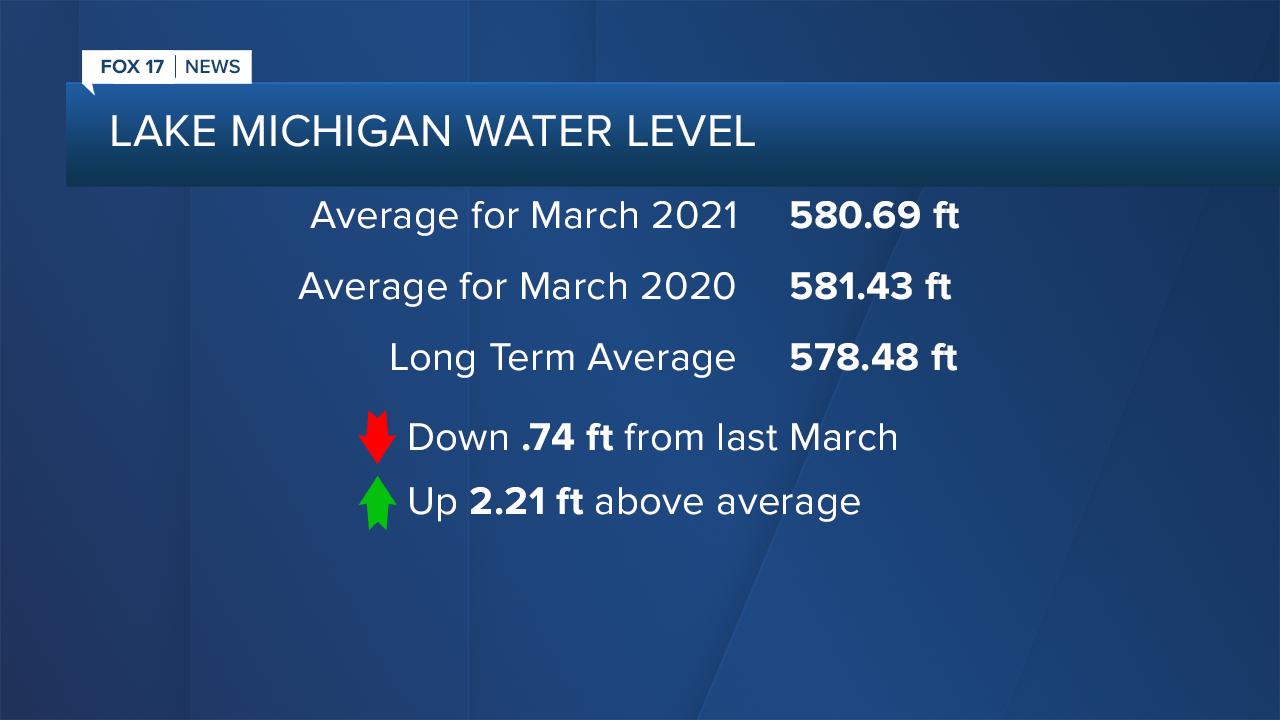 Lake Michigan Water Level