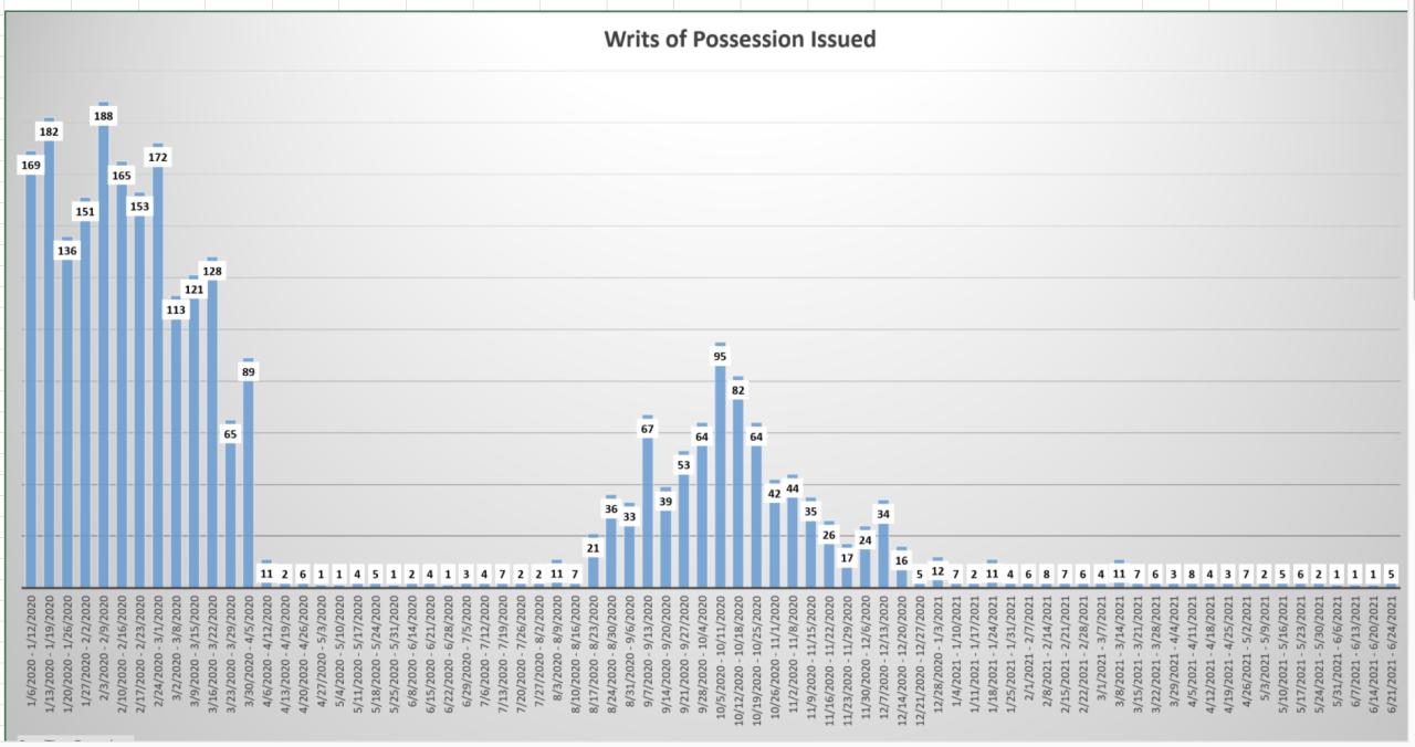 Hillsborough County Writs of Possession