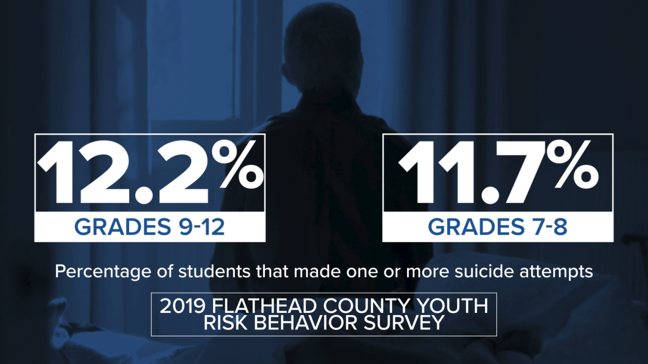 Flathead Youth Suicide Rates