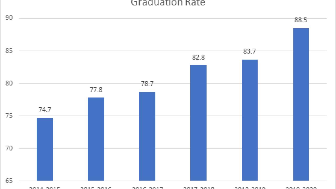 Lee County high school graduation rates