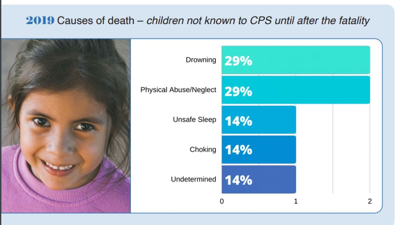 DPHHS releases 2019 Child Fatality Prevention Report