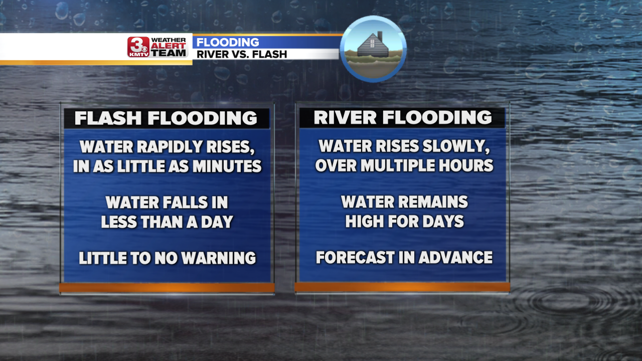 Flash Vs. River Flooding.png