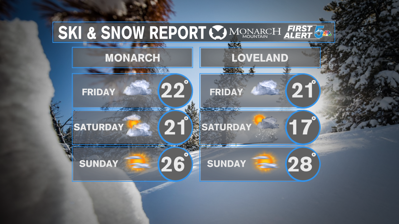 Monarch and Loveland Forecast