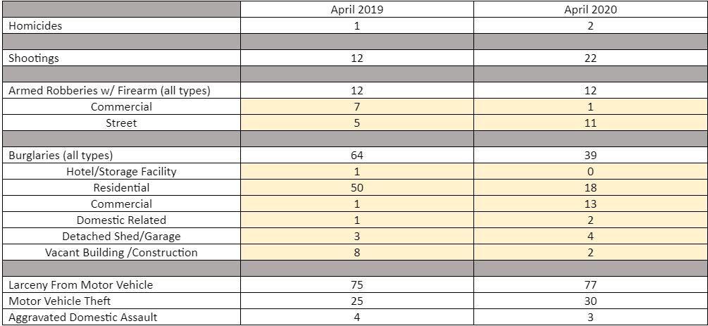 Portsmouth Crime Data