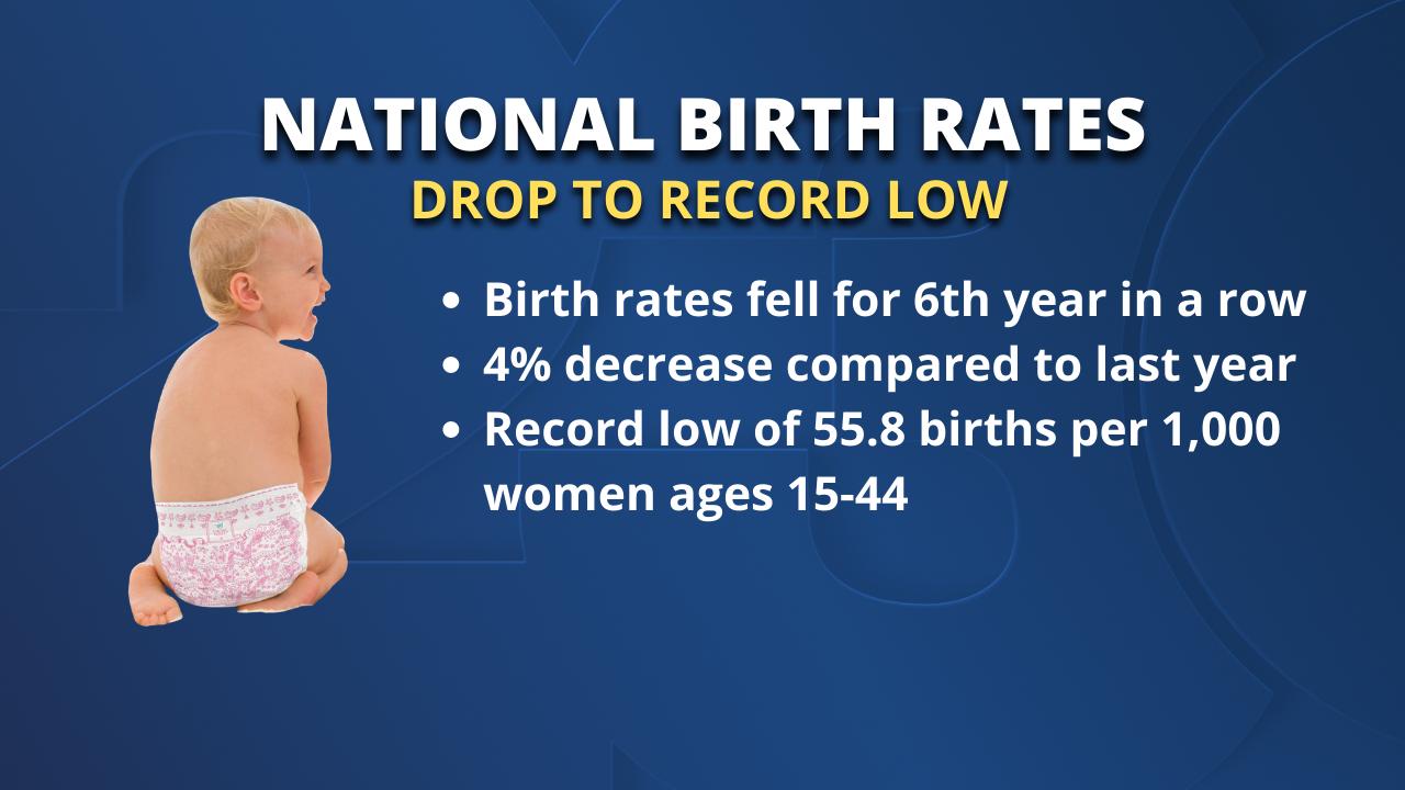 Birth Rates Record Low