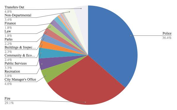 Budget 2020 pie chart.png