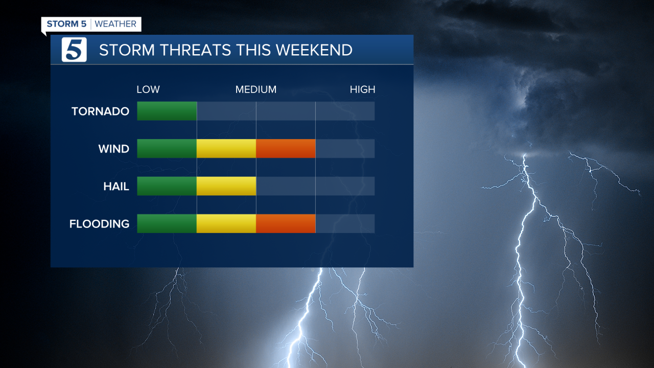 HENRY Storm Threats (2).png