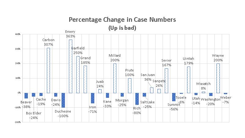 Percentage change in Utah Case numbers