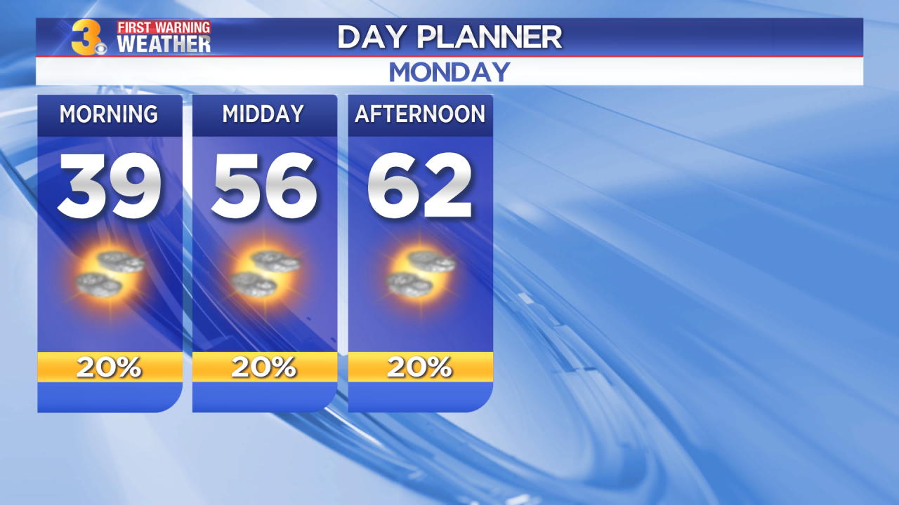 First Warning Forecast: Tracking a mild day, stray shower possible far north